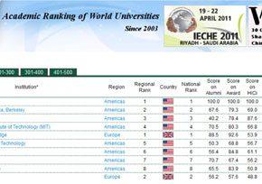 Melhores Universidades do Mundo