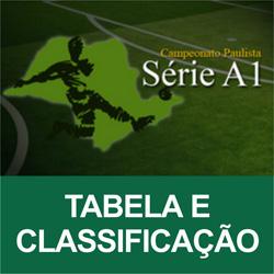 Campeonato Paulista 2012 – Tabela, Classificação, Jogos e Resultados