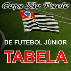 Tabela da Copa São Paulo de Futebol Júnior 2012