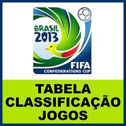 Copa das Confederações 2013 no Brasil – Tabela, Classificação e Jogos